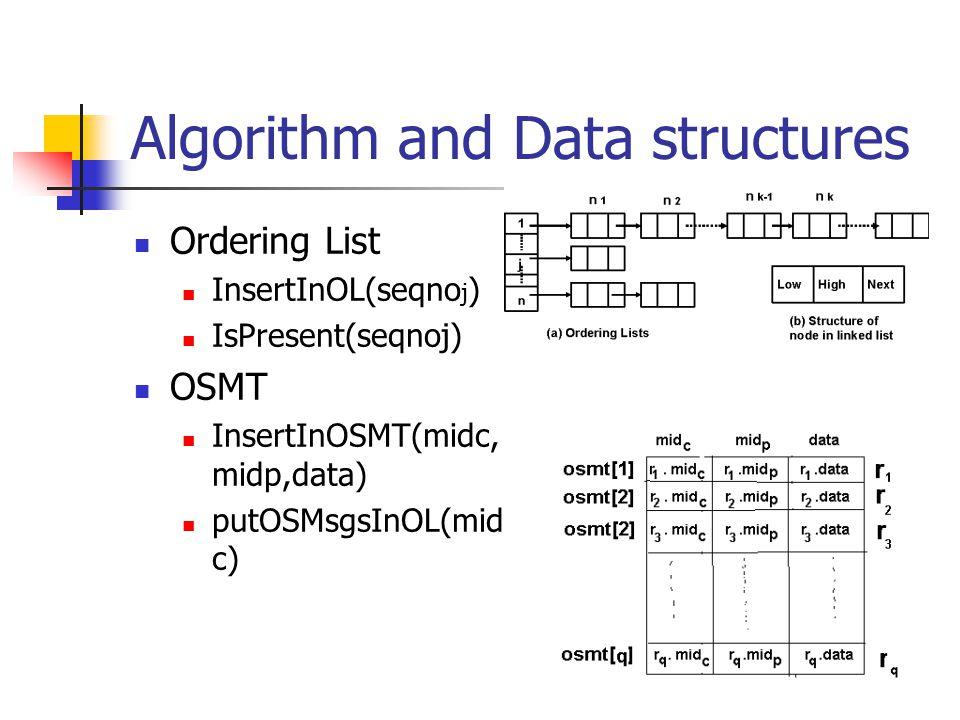 Algorithm and Data structures Ordering List InsertInOL(seqno j ) IsPresent(seqnoj) OSMT InsertInOSMT(midc, midp,data) putOSMsgsInOL(mid c)