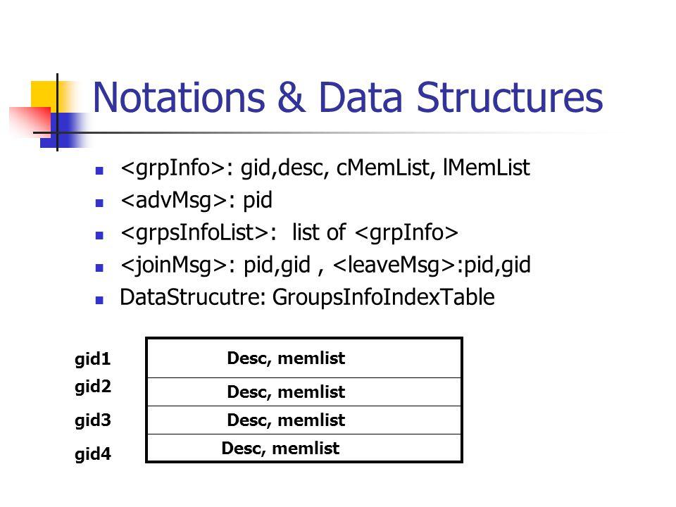 Notations & Data Structures : gid,desc, cMemList, lMemList : pid : list of : pid,gid, :pid,gid DataStrucutre: GroupsInfoIndexTable gid1 gid2 gid3 gid4 Desc, memlist