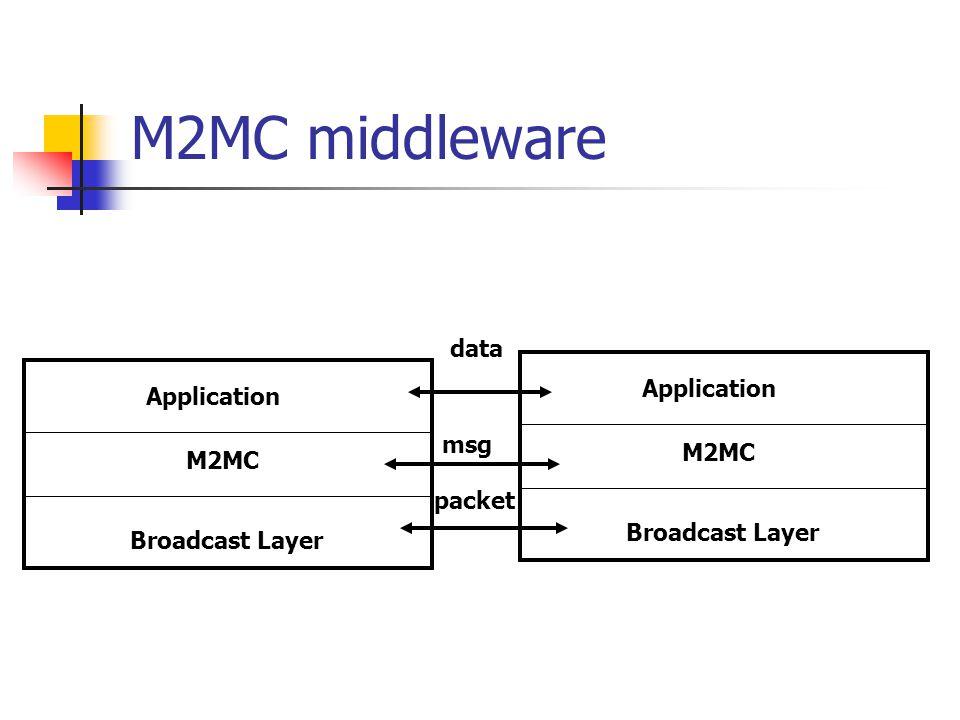 M2MC middleware Application M2MC Broadcast Layer Application M2MC Broadcast Layer data msg packet
