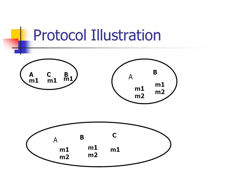 Protocol Illustration A C B m1 m1 m2 A B A B C m1