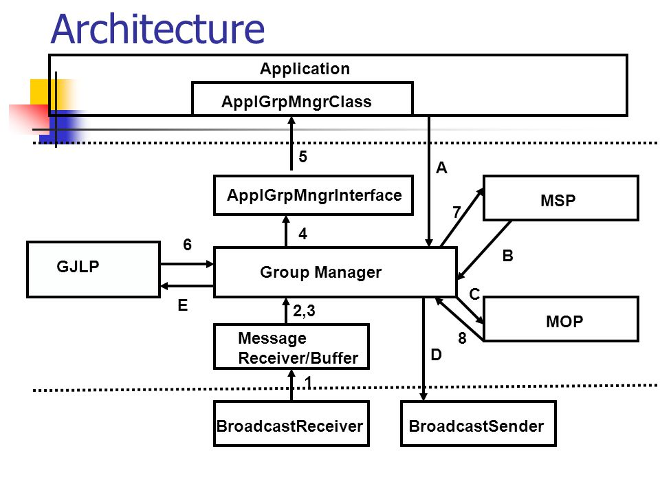 Architecture Group Manager Message Receiver/Buffer BroadcastReceiverBroadcastSender MOP MSP GJLP ApplGrpMngrInterface ApplGrpMngrClass Application 1 2,3 4 5 6 7 8 A B C D E