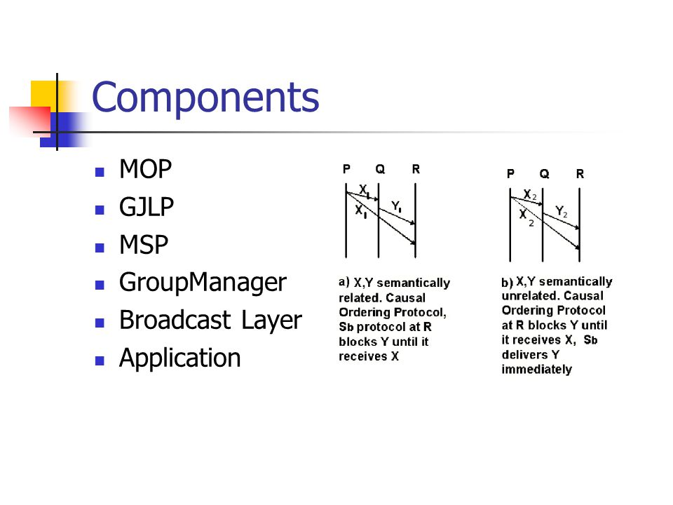 Components MOP GJLP MSP GroupManager Broadcast Layer Application