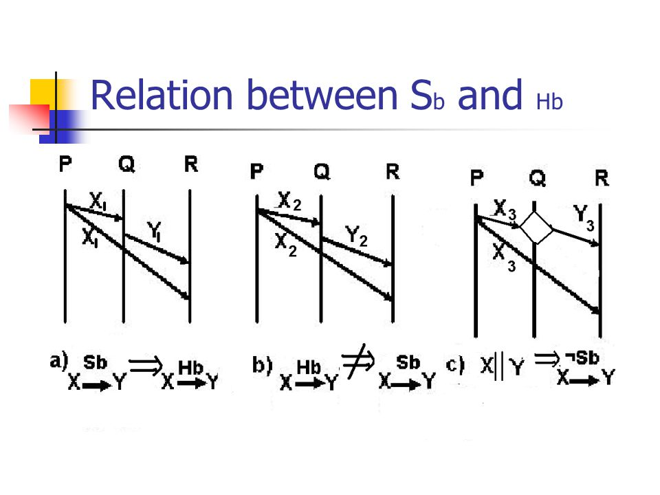 Relation between S b and Hb