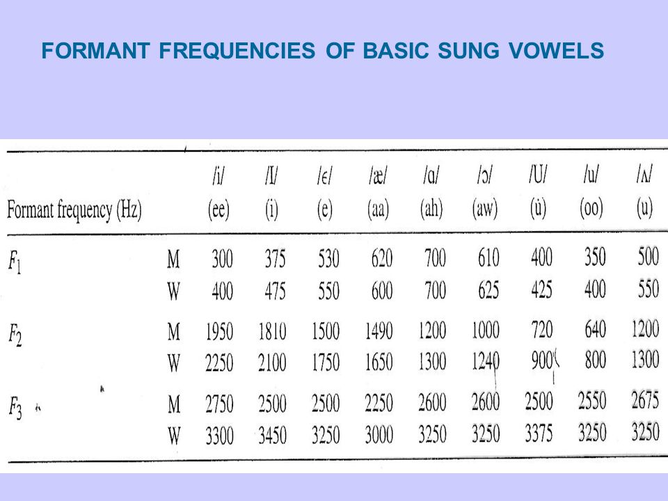 FORMANT FREQUENCIES OF BASIC SUNG VOWELS