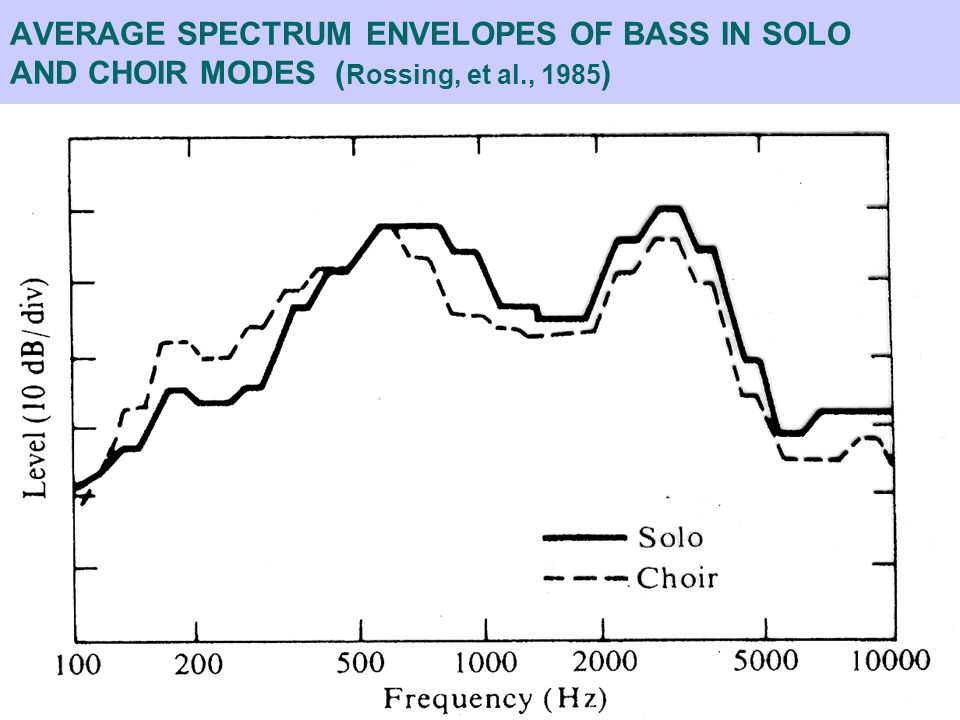 AVERAGE SPECTRUM ENVELOPES OF BASS IN SOLO AND CHOIR MODES ( Rossing, et al., 1985 )