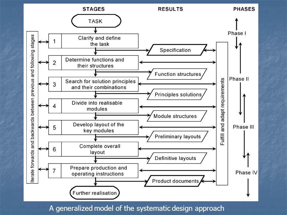 A generalized model of the systematic design approach