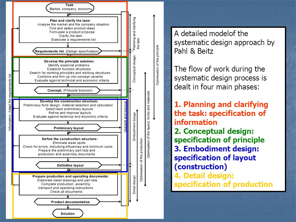 A detailed modelof the systematic design approach by Pahl & Beitz The flow of work during the systematic design process is dealt in four main phases: 1.
