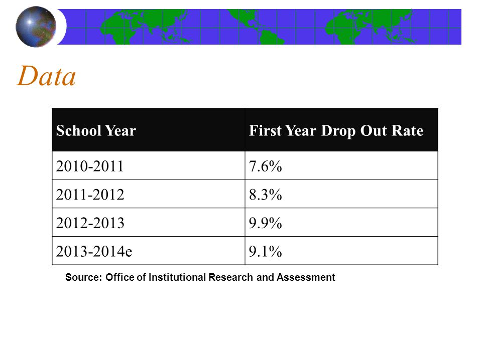 Data Source: Office of Institutional Research and Assessment School YearFirst Year Drop Out Rate 2010-20117.6% 2011-20128.3% 2012-20139.9% 2013-2014e9.1%