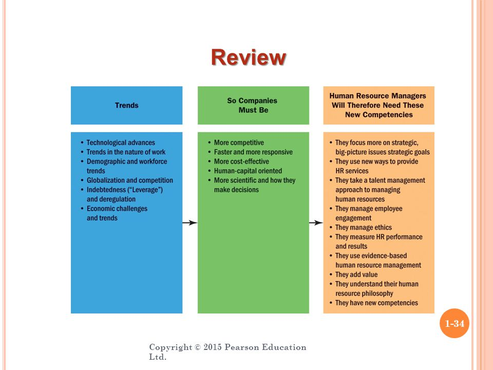 Copyright © 2015 Pearson Education Ltd. 1-34 Review