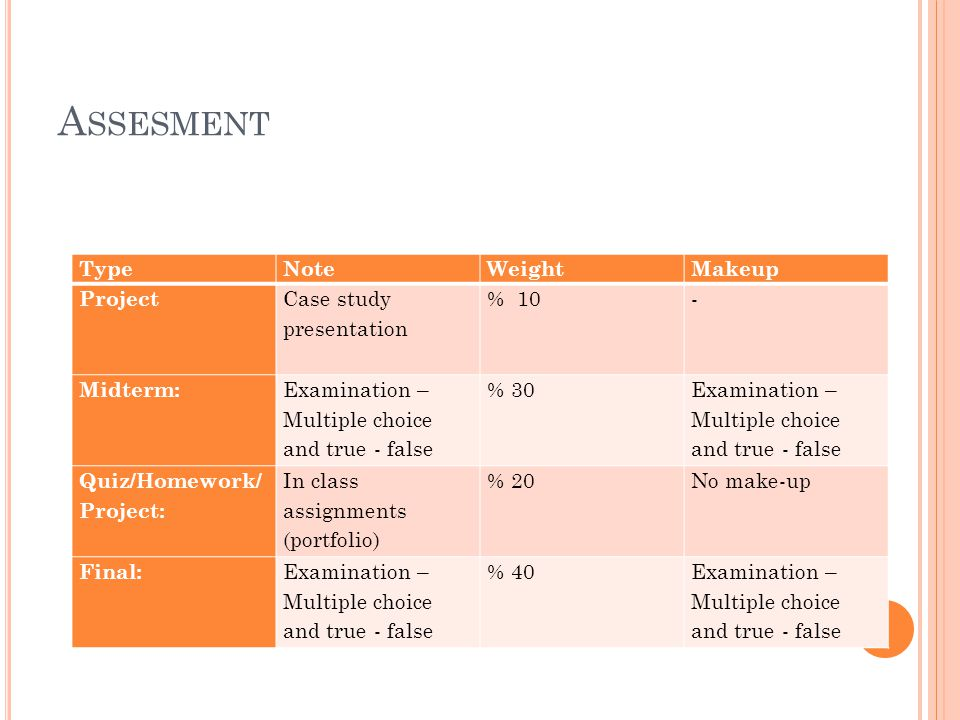 A SSESMENT TypeNoteWeightMakeup Project Case study presentation % 10- Midterm: Examination – Multiple choice and true - false % 30 Examination – Multi