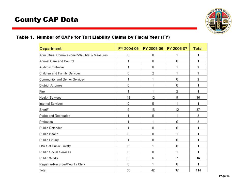 Page 16 County CAP Data Table 1. Number of CAPs for Tort Liability Claims by Fiscal Year (FY)