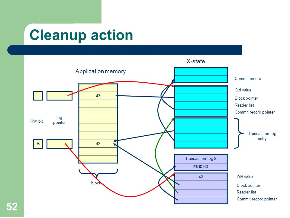 52 Cleanup action 42 Transaction log 1 COMMITED 42 Transaction log 2 PENDING 32 43 42 Commit record Old value Block pointer Reader list Commit record pointer Transaction log entry W log pointer RW bit R X-state Application memory Old value Block pointer Reader list Commit record pointer block