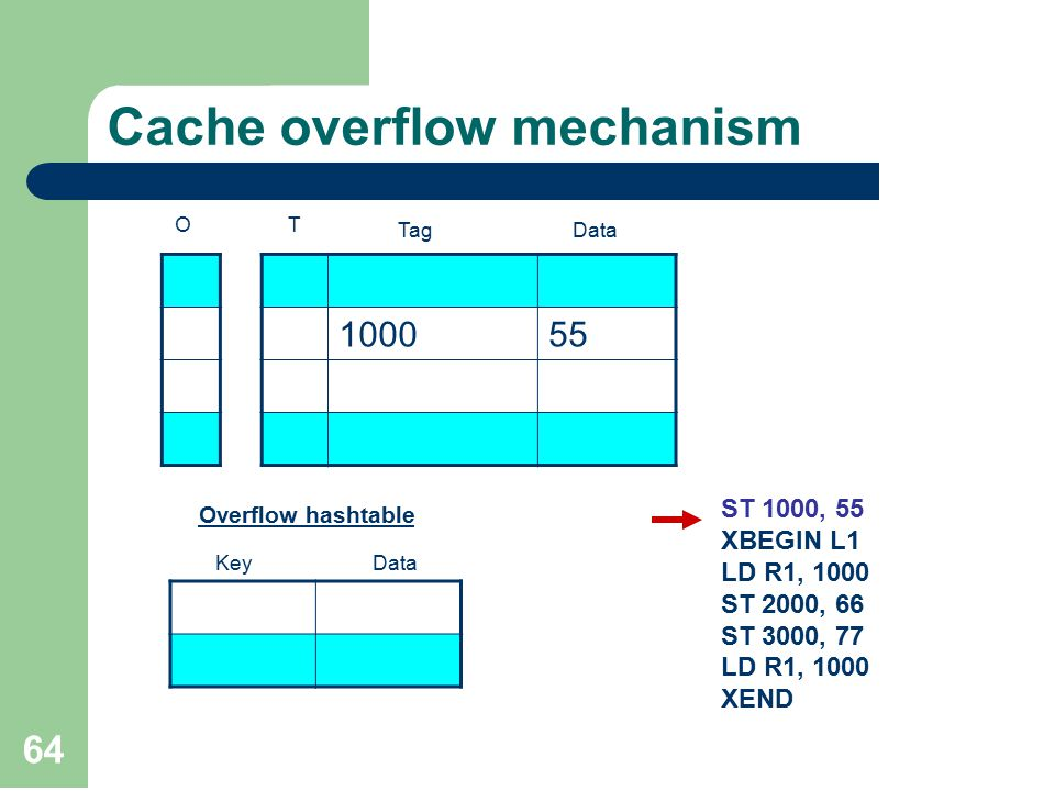 64 Cache overflow mechanism 551000 OT TagData Overflow hashtable Key ST 1000, 55 XBEGIN L1 LD R1, 1000 ST 2000, 66 ST 3000, 77 LD R1, 1000 XEND Data