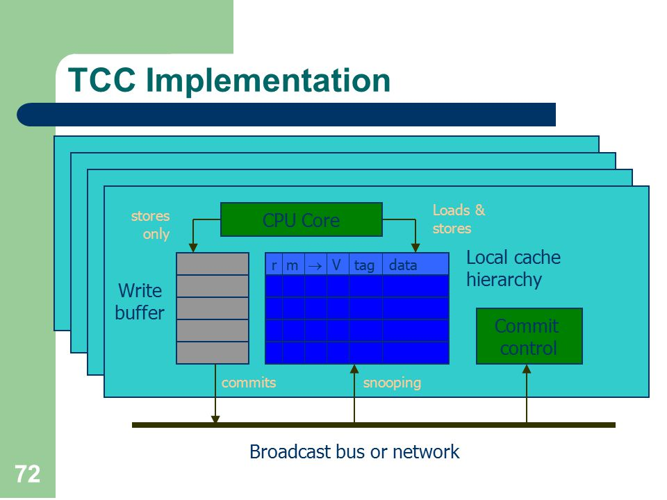 72 TCC Implementation r m  V tag data Commit control Write buffer Local cache hierarchy Broadcast bus or network snoopingcommits CPU Core stores only Loads & stores