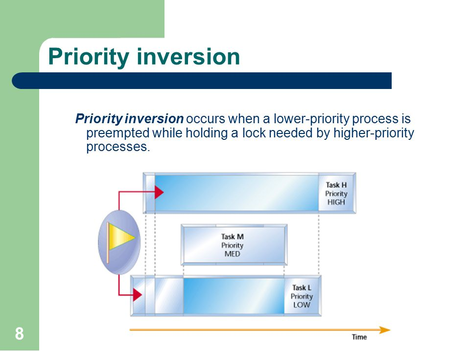 8 Priority inversion Priority inversion occurs when a lower-priority process is preempted while holding a lock needed by higher-priority processes.