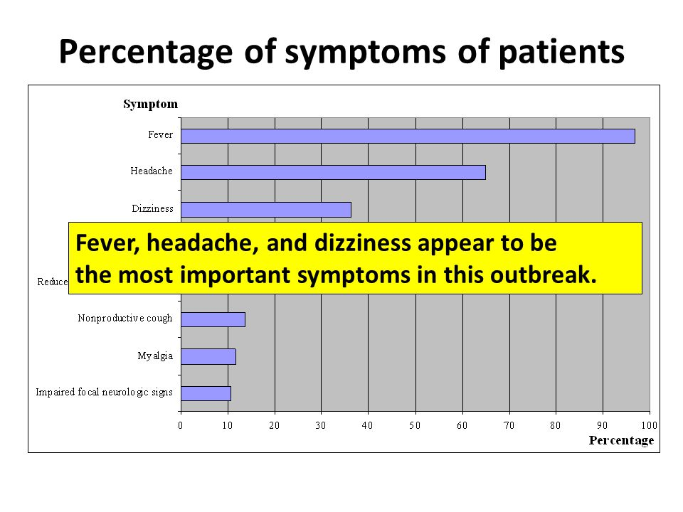 Percentage of symptoms of patients Fever, headache, and dizziness appear to be the most important symptoms in this outbreak.
