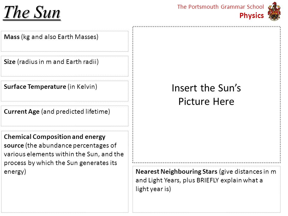The Sun Current Age (and predicted lifetime) Mass (kg and also Earth Masses) Size (radius in m and Earth radii) Surface Temperature (in Kelvin) Chemical Composition and energy source (the abundance percentages of various elements within the Sun, and the process by which the Sun generates its energy) Insert the Sun's Picture Here The Portsmouth Grammar School Physics Nearest Neighbouring Stars (give distances in m and Light Years, plus BRIEFLY explain what a light year is)
