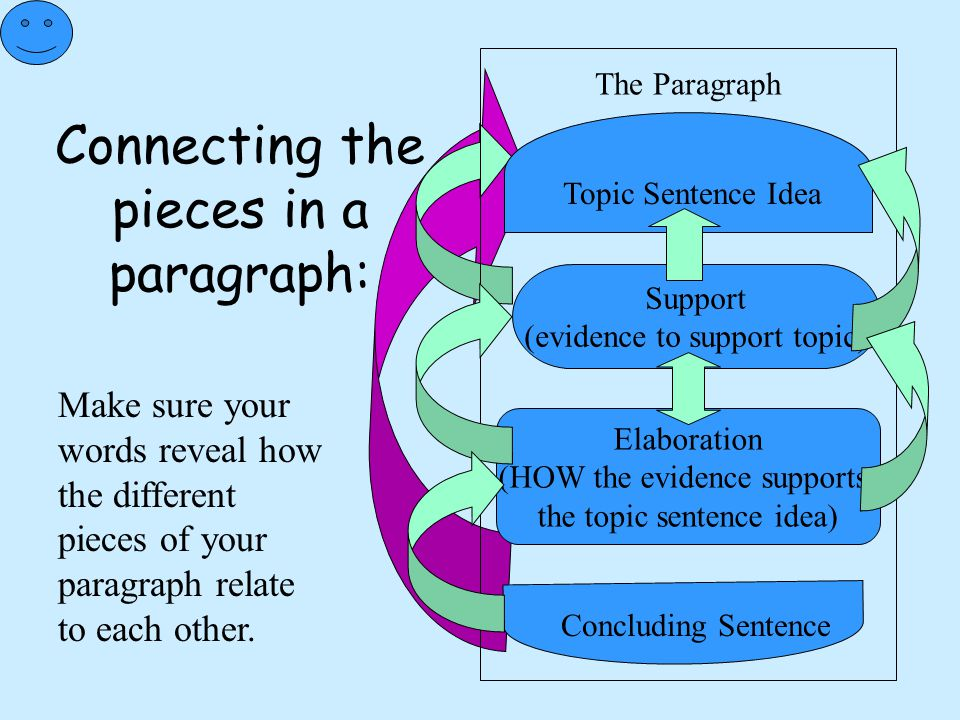 Connecting the pieces in a paragraph: Topic Sentence Idea The Paragraph Support (evidence to support topic) Elaboration (HOW the evidence supports the