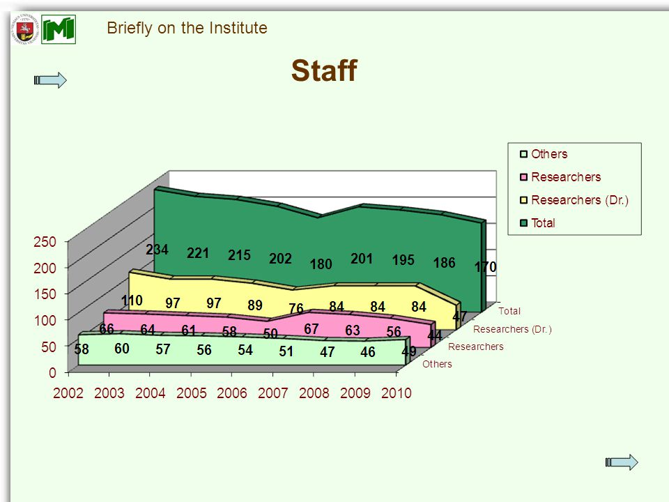Briefly on the Institute Staff