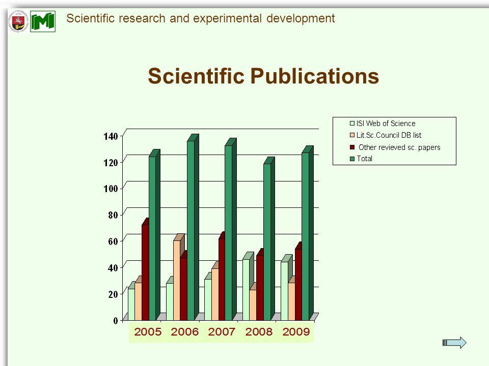 Scientific research and experimental development Scientific Publications