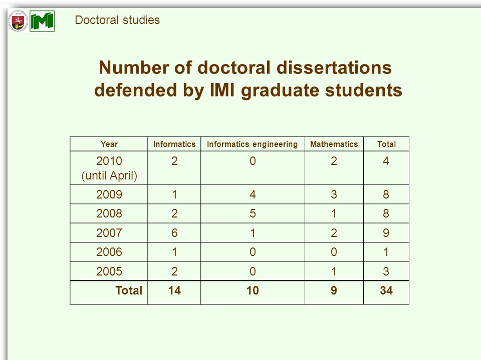 Doctoral studies Number of doctoral dissertations defended by IMI graduate students YearInformaticsInformatics engineeringMathematicsTotal 2010 (until April) 2024 20091438 20082518 20076129 20061001 20052013 Total1410934
