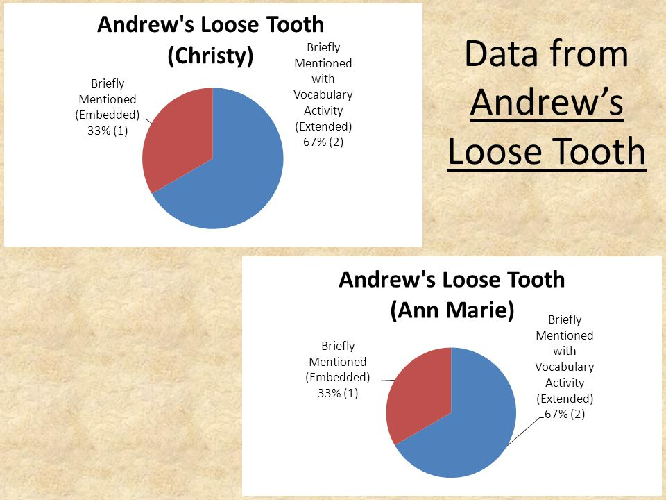 Data from Andrew's Loose Tooth