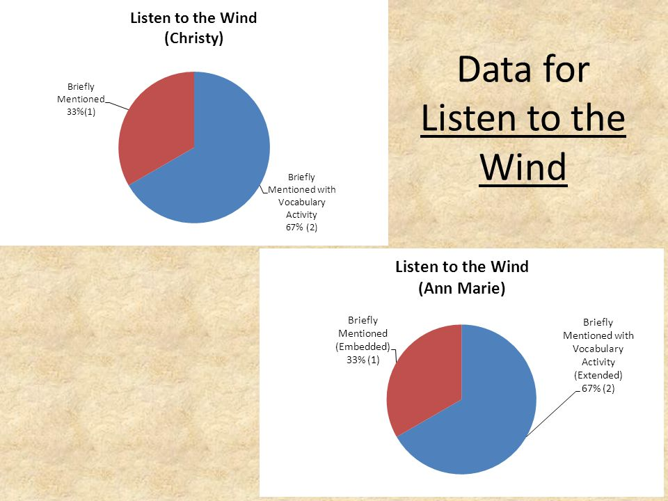 Data for Listen to the Wind