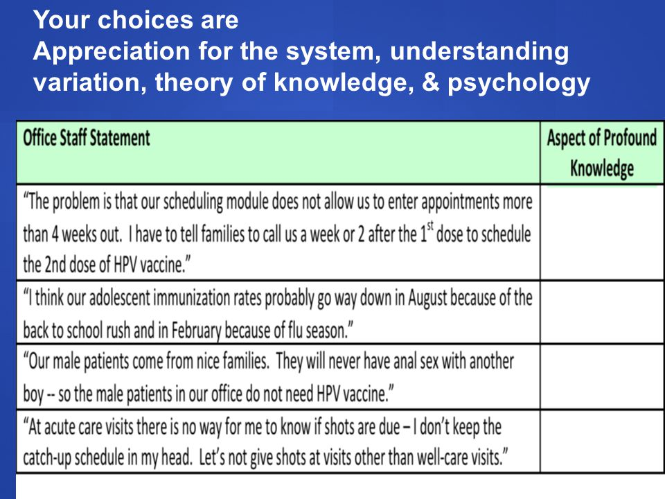 Your choices are Appreciation for the system, understanding variation, theory of knowledge, & psychology