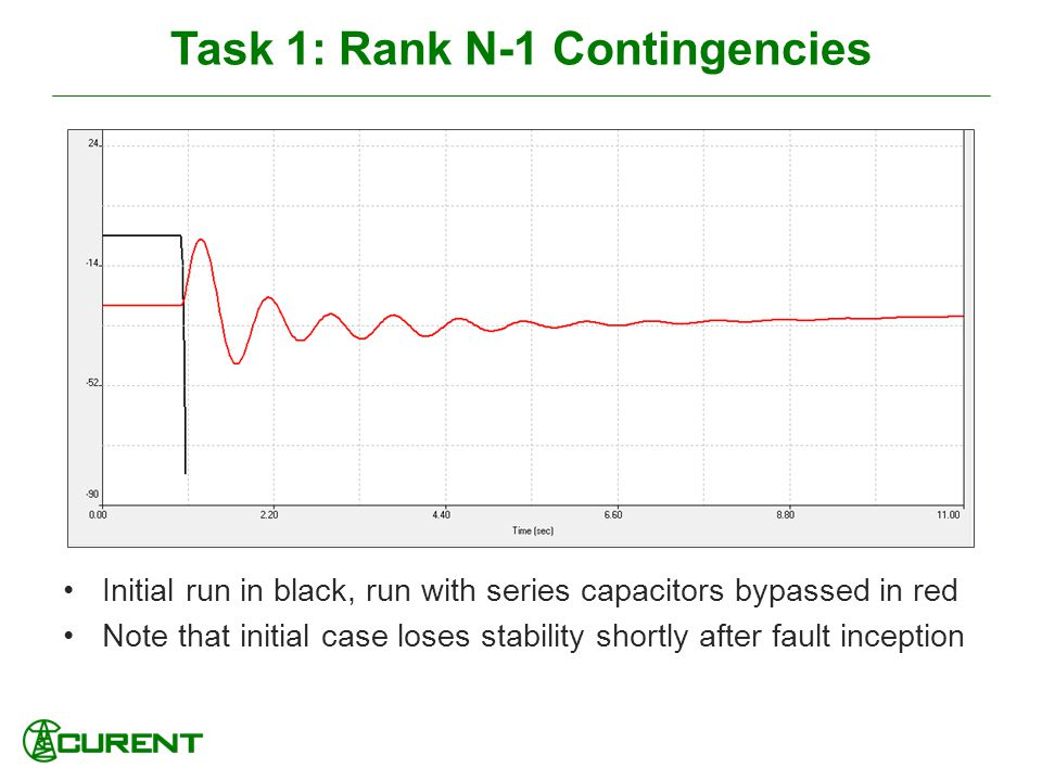 Task 1: Rank N-1 Contingencies Initial run in black, run with series capacitors bypassed in red Note that initial case loses stability shortly after fault inception