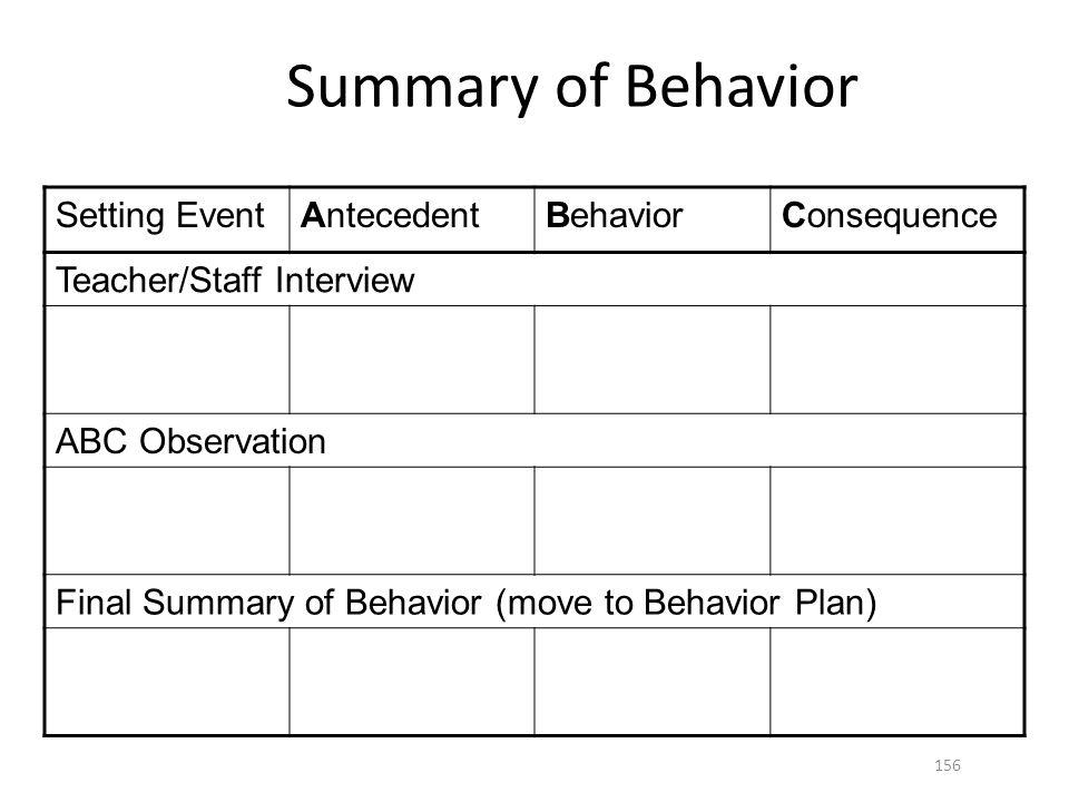 Summary of Behavior Setting EventAntecedentBehaviorConsequence Teacher/Staff Interview ABC Observation Final Summary of Behavior (move to Behavior Plan) 156