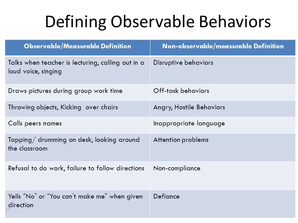 Defining Observable Behaviors Observable/Measurable DefinitionNon-observable/measurable Definition Talks when teacher is lecturing, calling out in a loud voice, singing Disruptive behaviors Draws pictures during group work timeOff-task behaviors Throwing objects, Kicking over chairsAngry, Hostile Behaviors Calls peers namesInappropriate language Tapping/ drumming on desk, looking around the classroom Attention problems Refusal to do work, failure to follow directionsNon-compliance Yells No or You can't make me when given direction Defiance 17