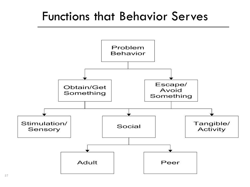 Functions that Behavior Serves 37