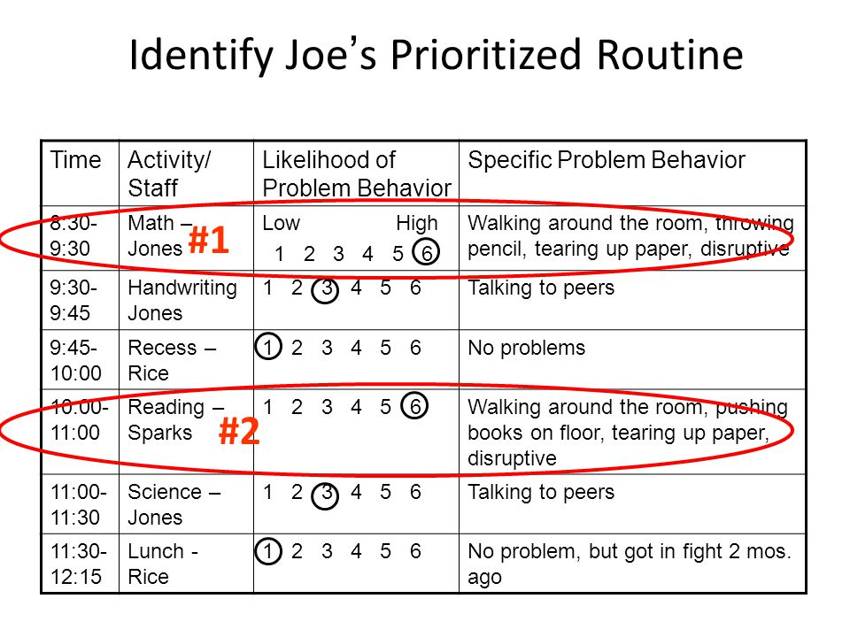 Identify Joe's Prioritized Routine TimeActivity/ Staff Likelihood of Problem Behavior Specific Problem Behavior 8:30- 9:30 Math – Jones Low High 1 2 3 4 5 6 Walking around the room, throwing pencil, tearing up paper, disruptive 9:30- 9:45 Handwriting Jones 1 2 3 4 5 6Talking to peers 9:45- 10:00 Recess – Rice 1 2 3 4 5 6No problems 10:00- 11:00 Reading – Sparks 1 2 3 4 5 6Walking around the room, pushing books on floor, tearing up paper, disruptive 11:00- 11:30 Science – Jones 1 2 3 4 5 6Talking to peers 11:30- 12:15 Lunch - Rice 1 2 3 4 5 6No problem, but got in fight 2 mos.
