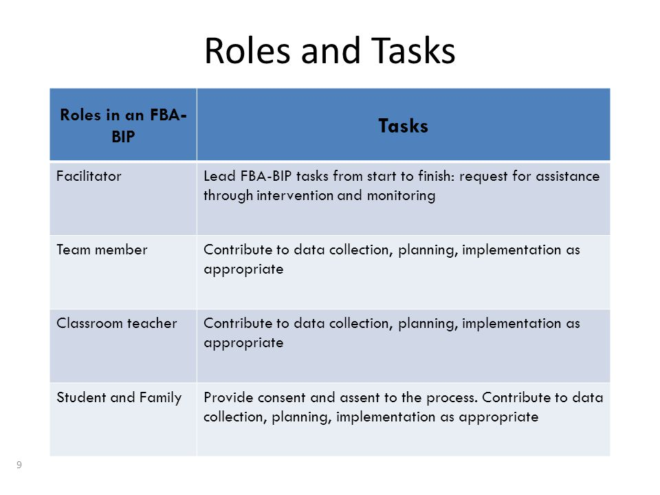 Roles and Tasks 9 Roles in an FBA- BIP Tasks FacilitatorLead FBA-BIP tasks from start to finish: request for assistance through intervention and monitoring Team memberContribute to data collection, planning, implementation as appropriate Classroom teacherContribute to data collection, planning, implementation as appropriate Student and FamilyProvide consent and assent to the process.