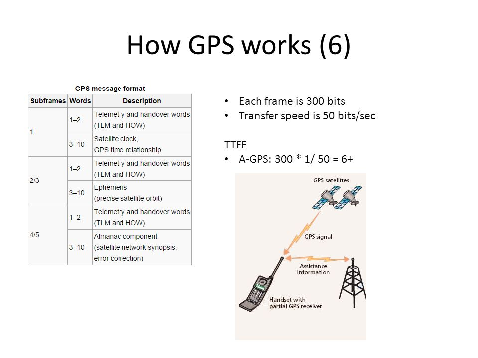 How GPS works (6) Each frame is 300 bits Transfer speed is 50 bits/sec TTFF A-GPS: 300 * 1/ 50 = 6+