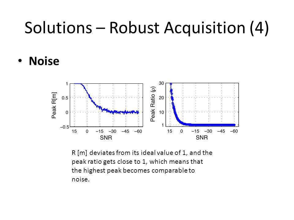 Solutions – Robust Acquisition (4) Noise R [m] deviates from its ideal value of 1, and the peak ratio gets close to 1, which means that the highest peak becomes comparable to noise.