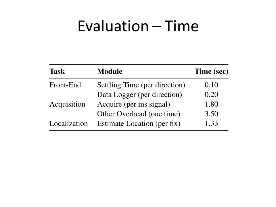 Evaluation – Time
