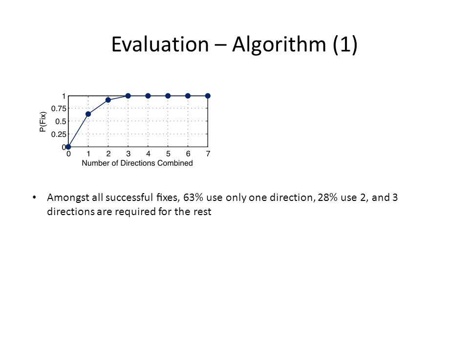 Evaluation – Algorithm (1) Amongst all successful fixes, 63% use only one direction, 28% use 2, and 3 directions are required for the rest