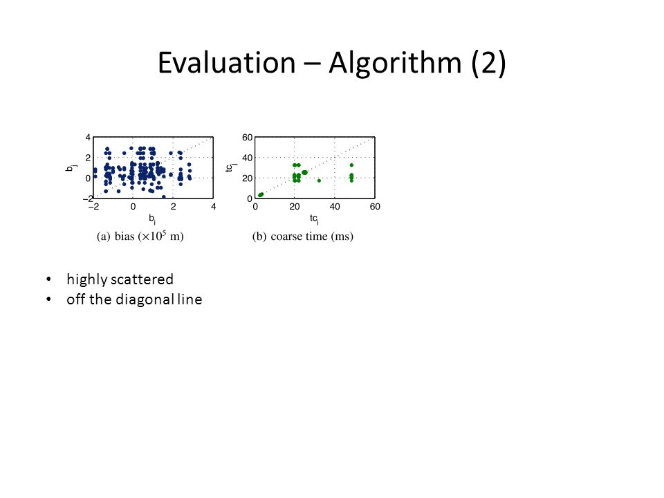 Evaluation – Algorithm (2) highly scattered off the diagonal line