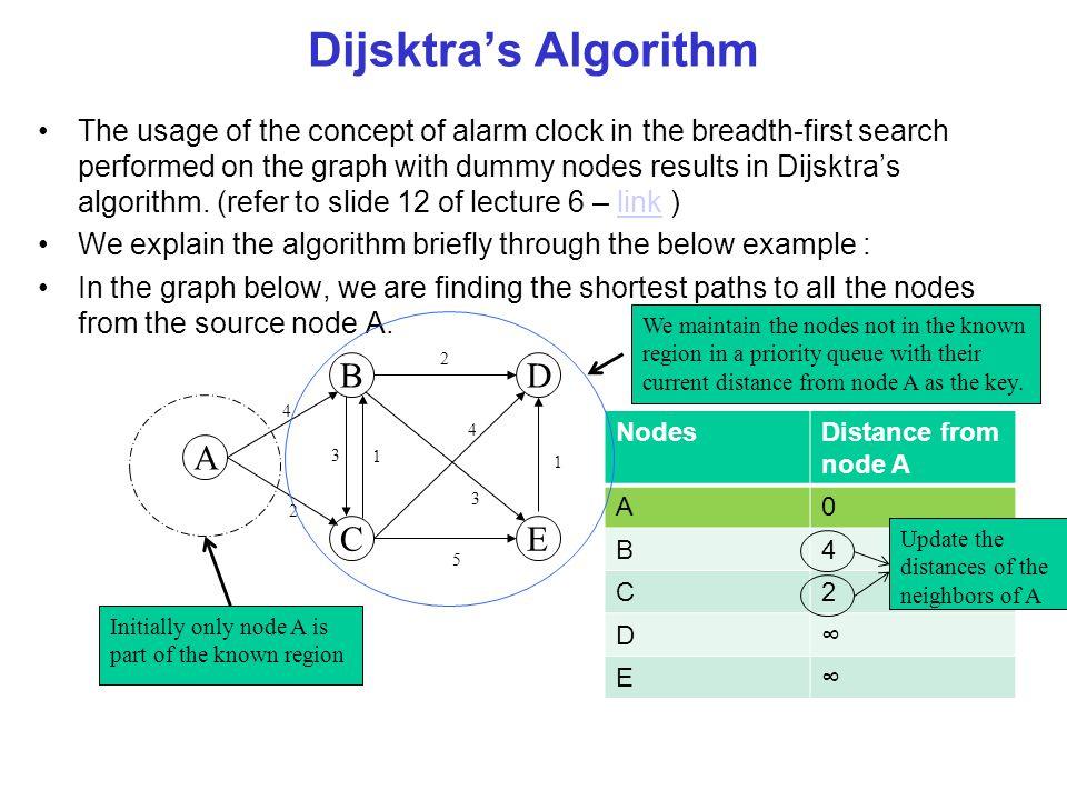 Bellman-Ford Algorithm: Pseudo-Code