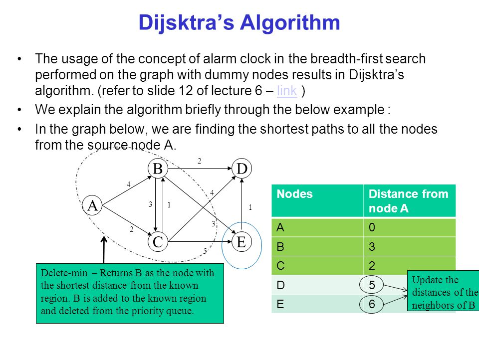 Dijsktra's Algorithm The usage of the concept of alarm clock in the breadth-first search performed on the graph with dummy nodes results in Dijsktra's algorithm.