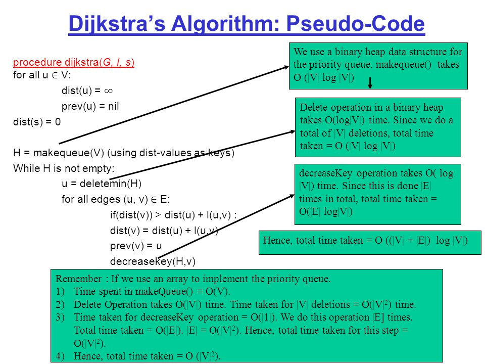 Dijkstra's Algorithm: Pseudo-Code We use a binary heap data structure for the priority queue.