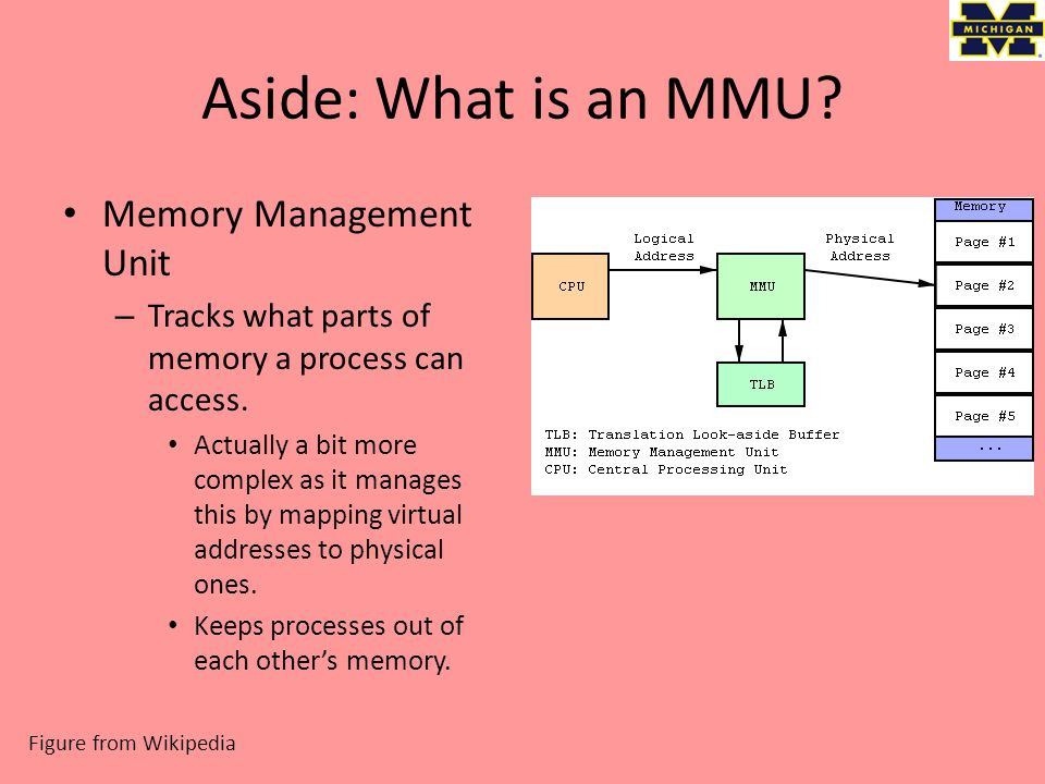 Aside: What is an MMU. Memory Management Unit – Tracks what parts of memory a process can access.