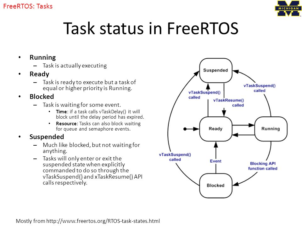 Task status in FreeRTOS Running – Task is actually executing Ready – Task is ready to execute but a task of equal or higher priority is Running.