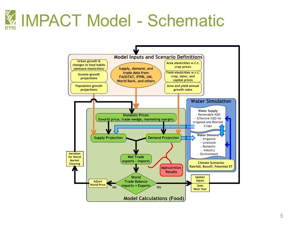 IMPACT Model - Schematic 5