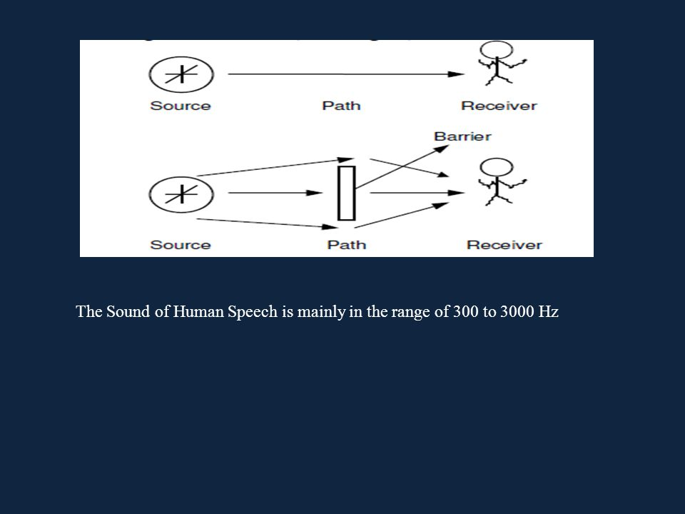 The Sound of Human Speech is mainly in the range of 300 to 3000 Hz