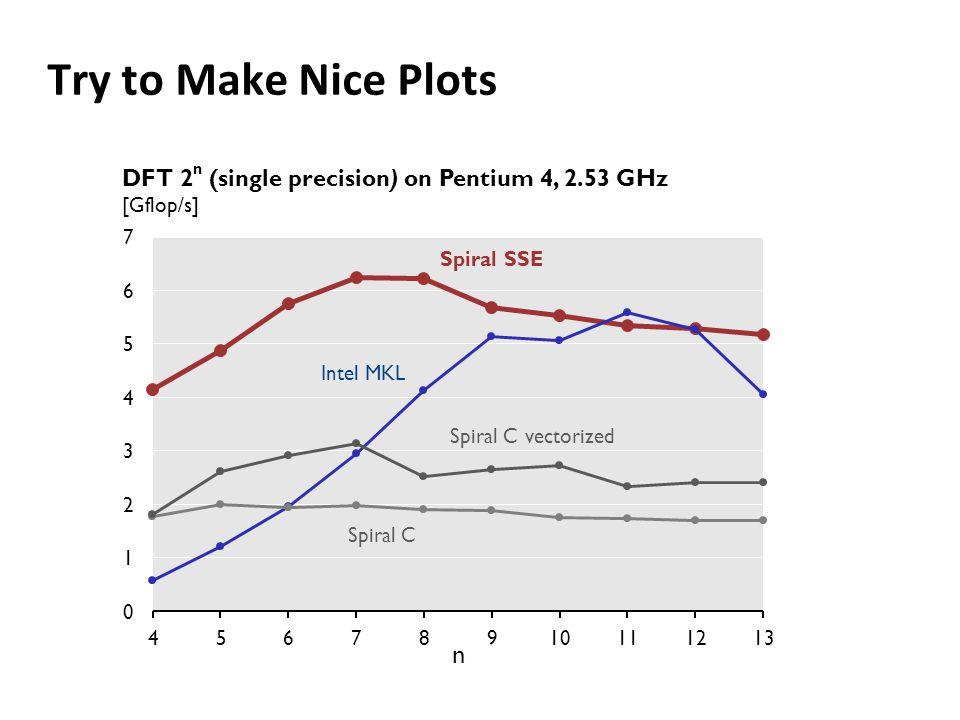 Try to Make Nice Plots DFT 2 n (single precision) on Pentium 4, 2.53 GHz [Gflop/s] n Spiral SSE Intel MKL Spiral C Spiral C vectorized