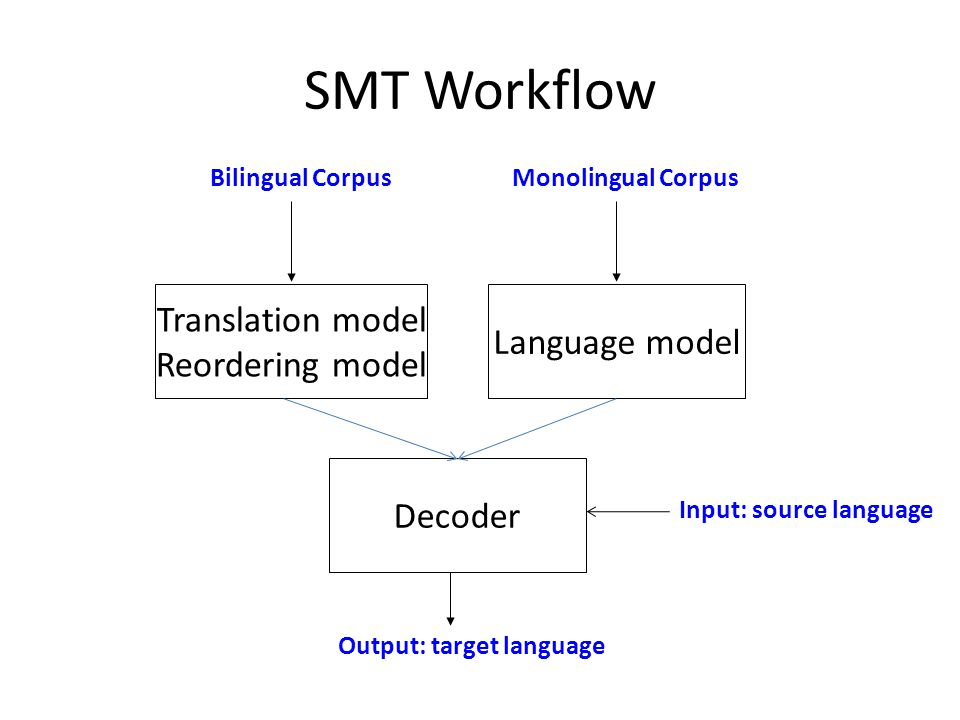 SMT Workflow Language model Input: source language Translation model Reordering model Bilingual CorpusMonolingual Corpus Decoder Output: target language