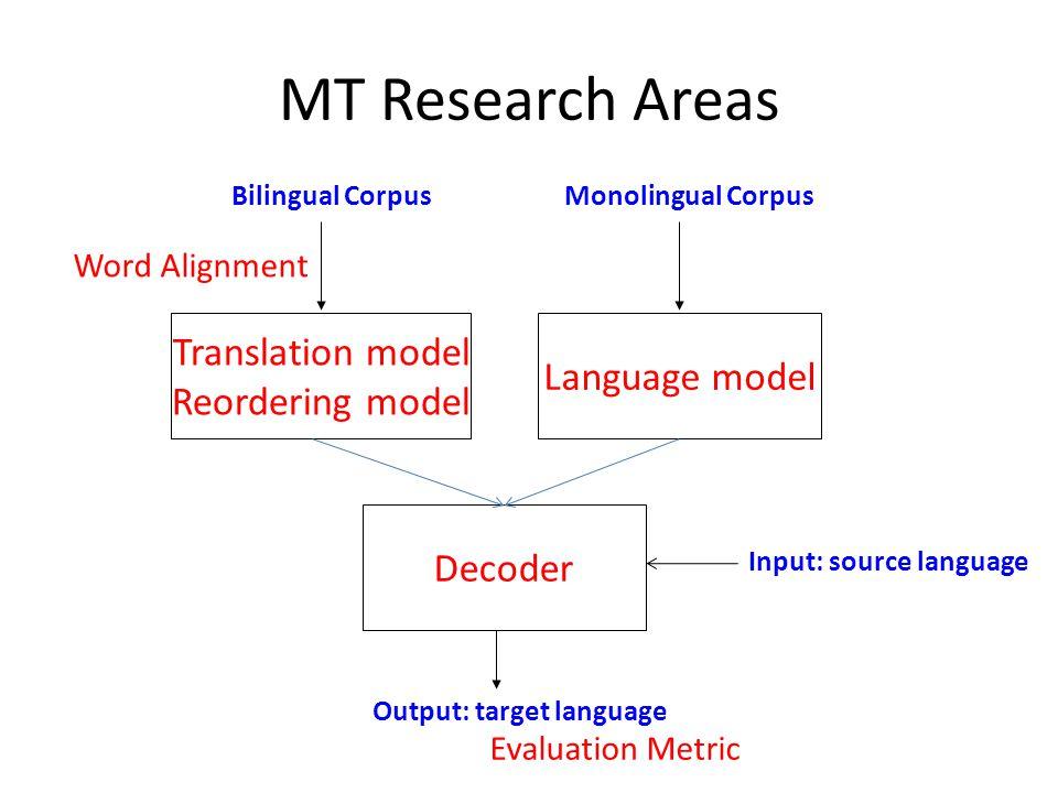 Translation Model (TM) Research in TM – Phrase extraction – Phrase filtering – Phrase augmentation – Word Sense Disambiguation (WSD)