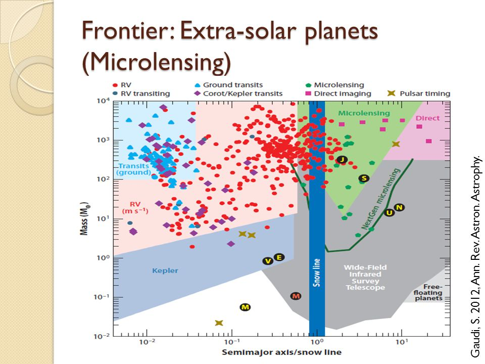 Frontier: Extra-solar planets (Microlensing) Gaudi, S. 2012, Ann. Rev. Astron. Astrophy.